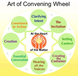Art of Convening Wheel