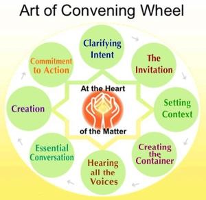 Art of Convening Wheel